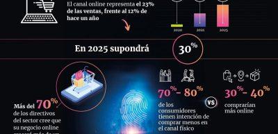 Infografia Circulo Fortuny