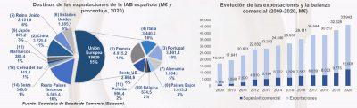 Exportaciones FIAB