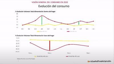 Evolución del consumo en España