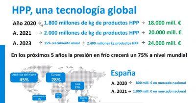 Gráfico HPP