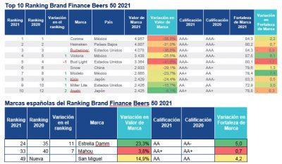 Ranking Brand Finance Beer