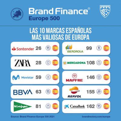 Ranking España Brank Finance