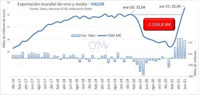 Gráfico exportación vinos