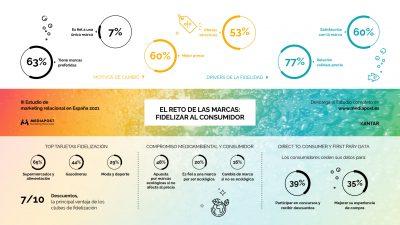 Infografía estudio Mediadost